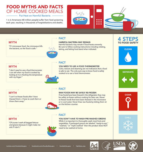 Food Safety Basics Snap